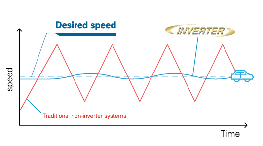 illustration of inverter technology in Daikin FIT heat pump
